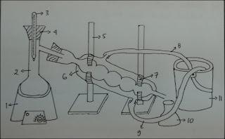 Gambar set alat destilasi sederhana