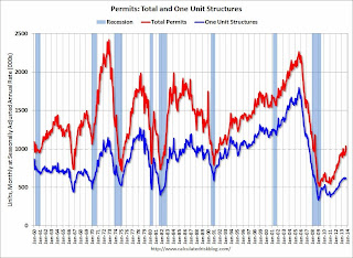 Total Housing Permits and Single Family Housing Permits