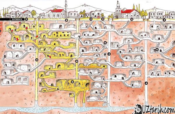 kapadokya yer altı sehirleri, capadocia underground cities