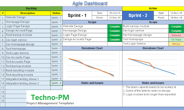 agile dashboard, agile project management dashboard excel