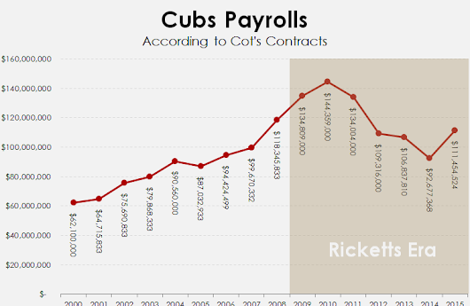 Cubs Stats: What About Signing James Shields and Then Just Never Giving Up a Run Ever Again?