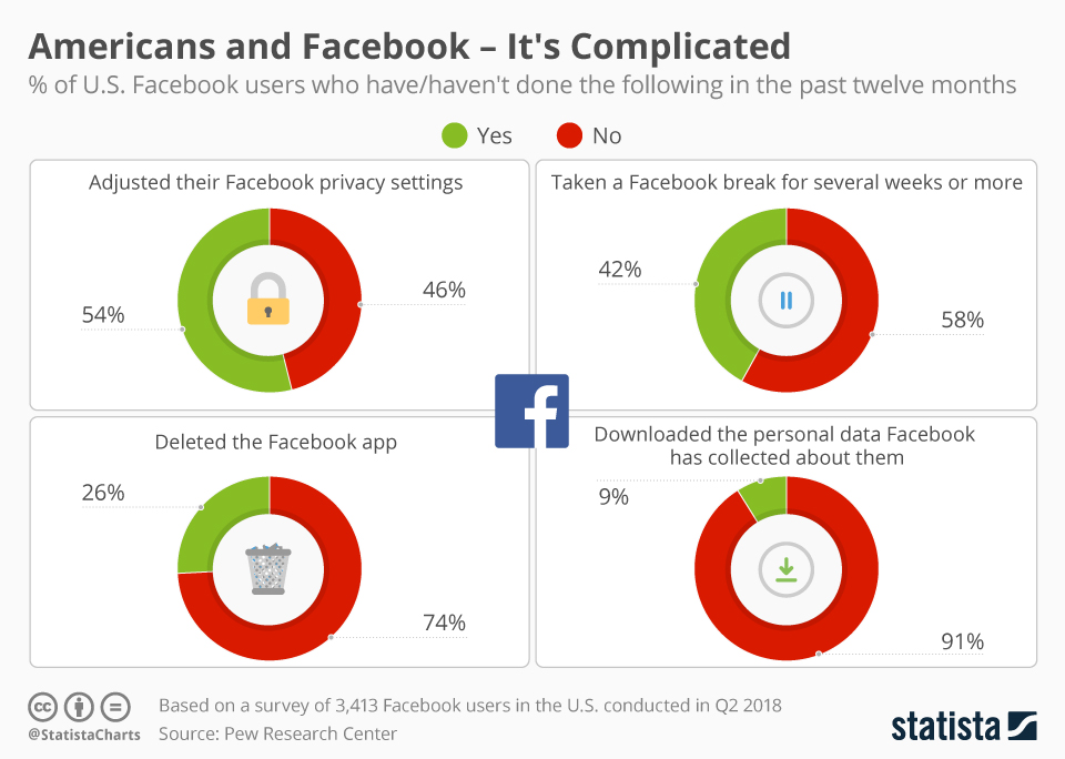 It's complicated: Scandals affect America's relationship with Facebook, 26 percent users delete app