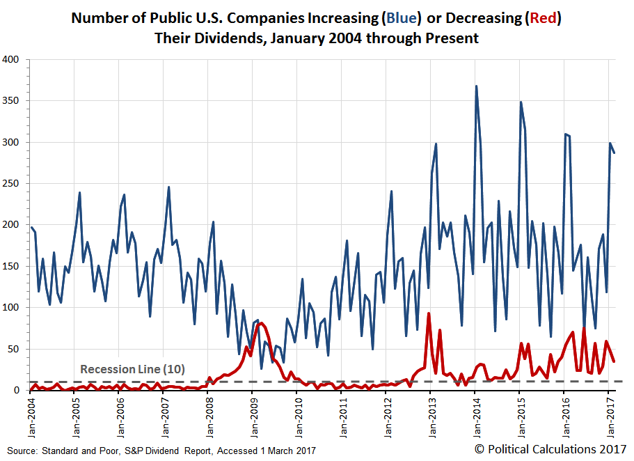 Monthly Number of Public U.S. Companies Increasing or Decreasing Their Dividends, January 2004 through February 2017