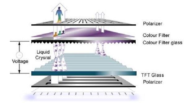 Prinsip Kerja LCD (Liquid Crystal Display) dan Pengertiannya