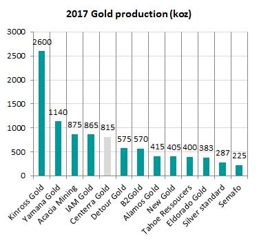 Producción de oro empresas mineras