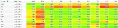 2014 250 day correlation between ETFs: EEM, EFA, FXI, IEF, IYR, SHY, SPY, TIP, UUP, and XLV