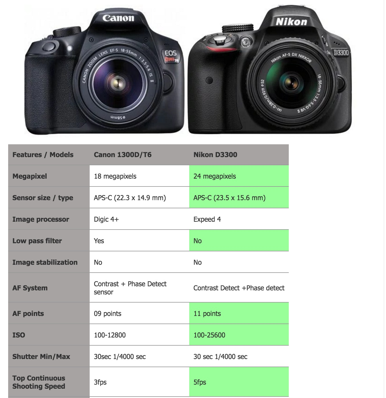 Canon 1300D Vs Nikon 3300D - Which one is better entry level DSLR?