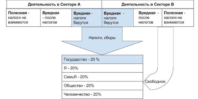 Идеальное распределение