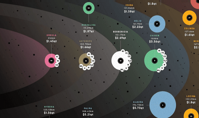 There's Big Money to Be Made in Asteroid Mining