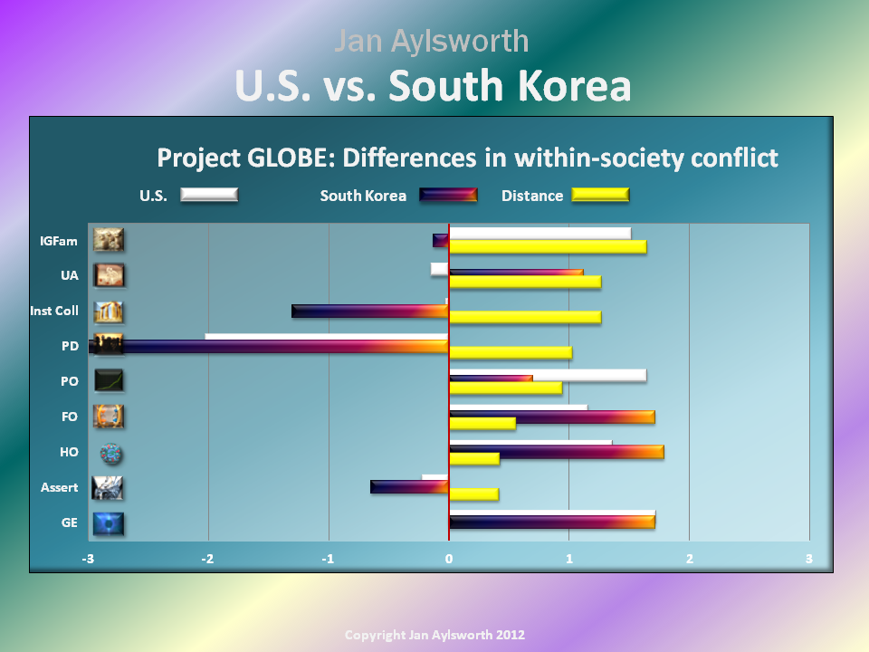 No Point In Looking For Hofstede S North Korean Cultural Values