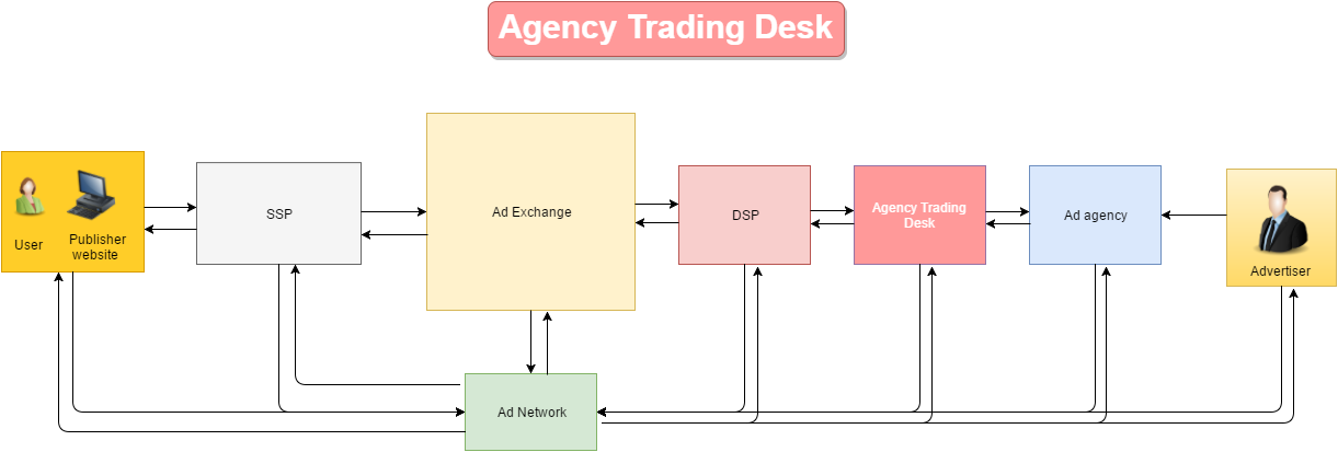 Additionally Trading Desks Also Provide The Following