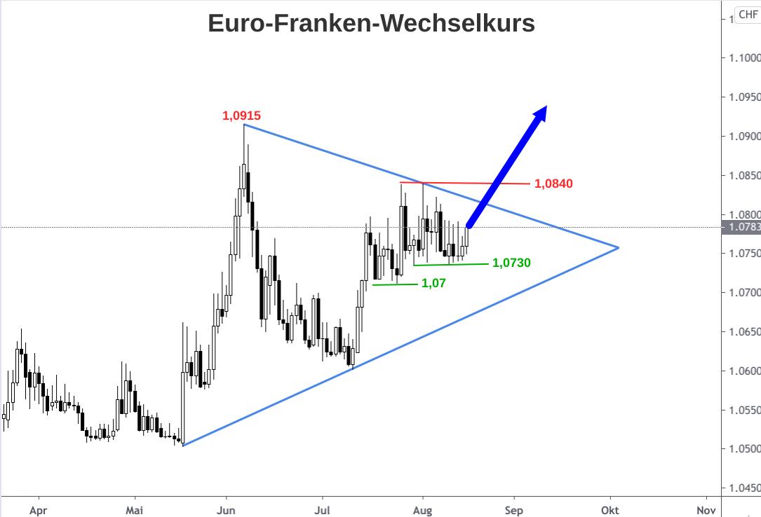 Chartanalyse Euro-Franken-Kurs Mitte August 2020 möglicher Ausbruch aus Dreiecks-Formation