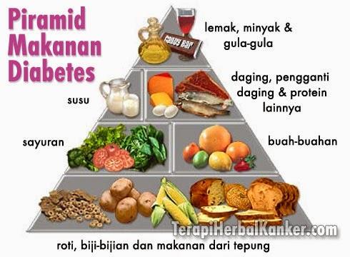 Makanan Yang Tidak Dianjurkan Untuk Penderita Asam Urat