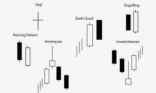 5 Most Consistent Candlestick Patterns ~ Forex Strategies