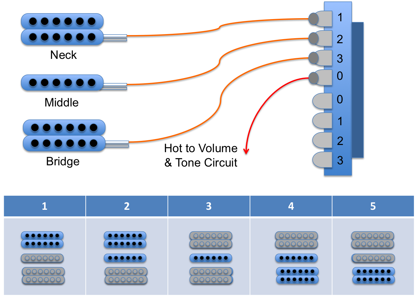 The second pole comes into it's own when coil tapping can be employed to  split humbuckers into single coils. For example in the wiring diagram given  below.