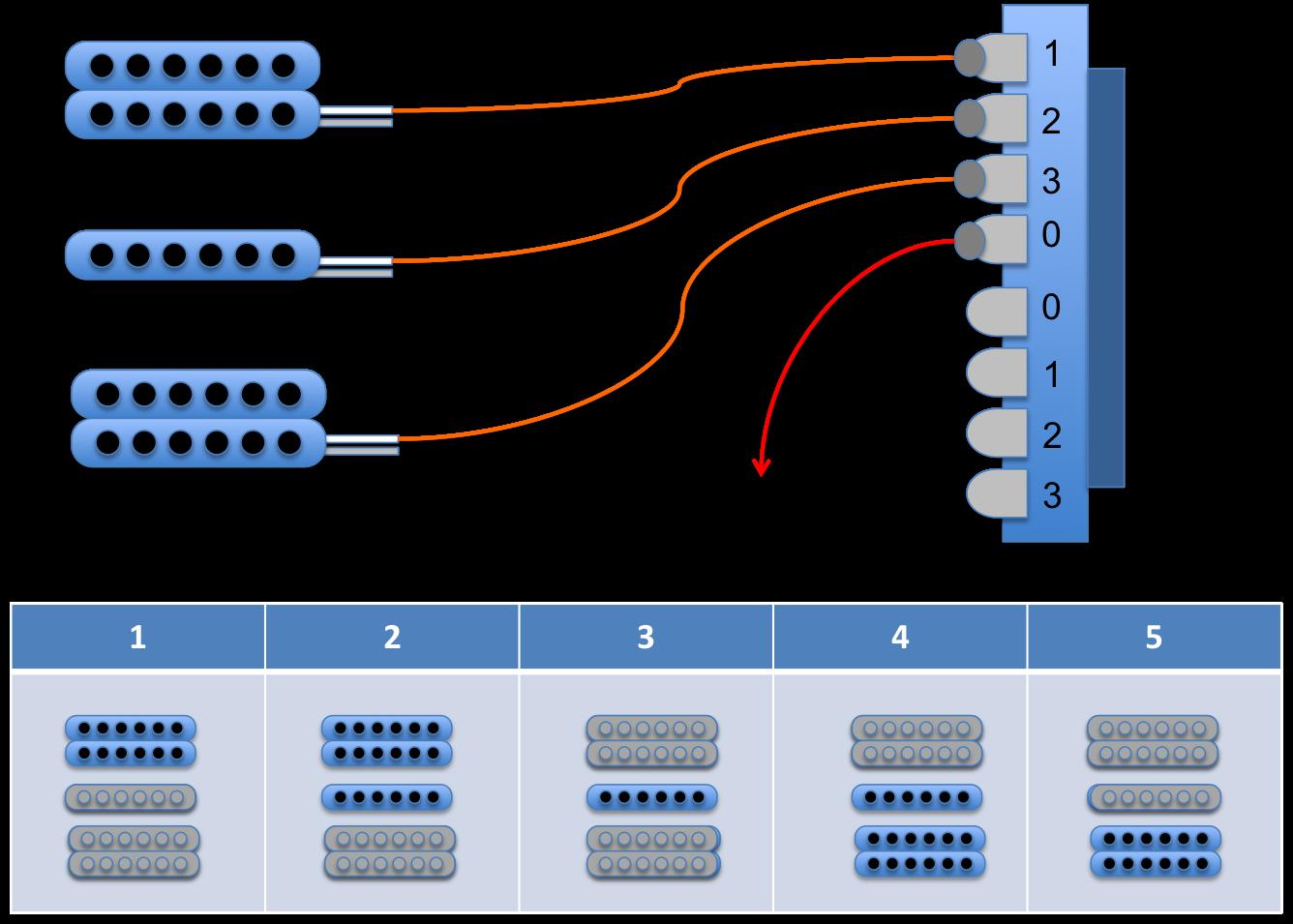 Guitar Kit Builder: Understanding the 5way Switch