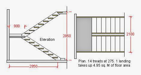 Stair design rules and formulas