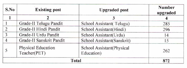 Municipal Schools - Up-gradation of Gr-II Language Pandits and PET posts into School Assistants of Language and Physical Education