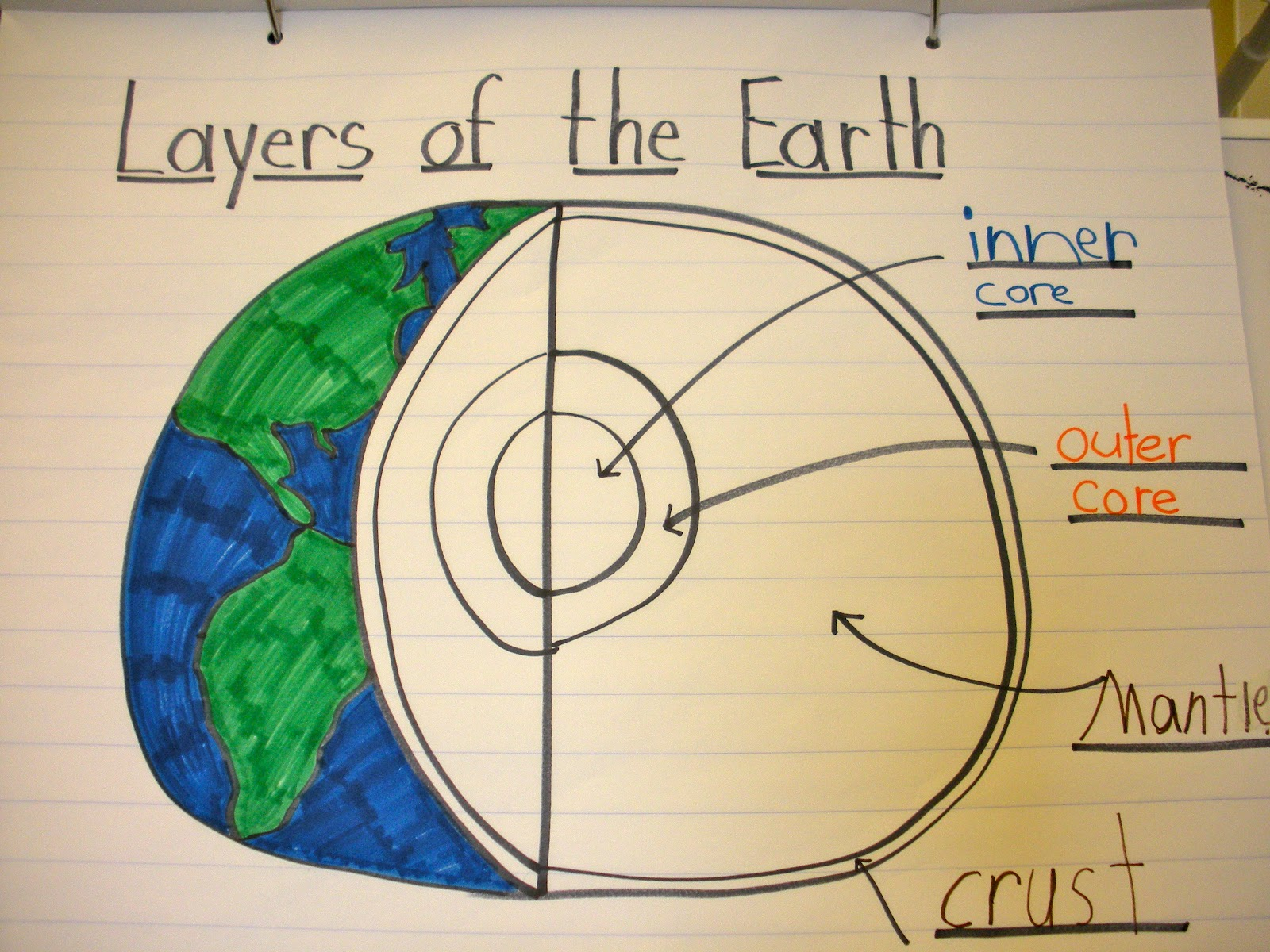 Layers Of The Earth Diagram Ford Falcon Audio Wiring Happy Literacy April 2012