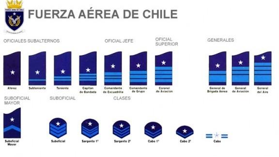 FILANAVAL: FUERZA AÉREA DE CHILE ( FACH ) Historia