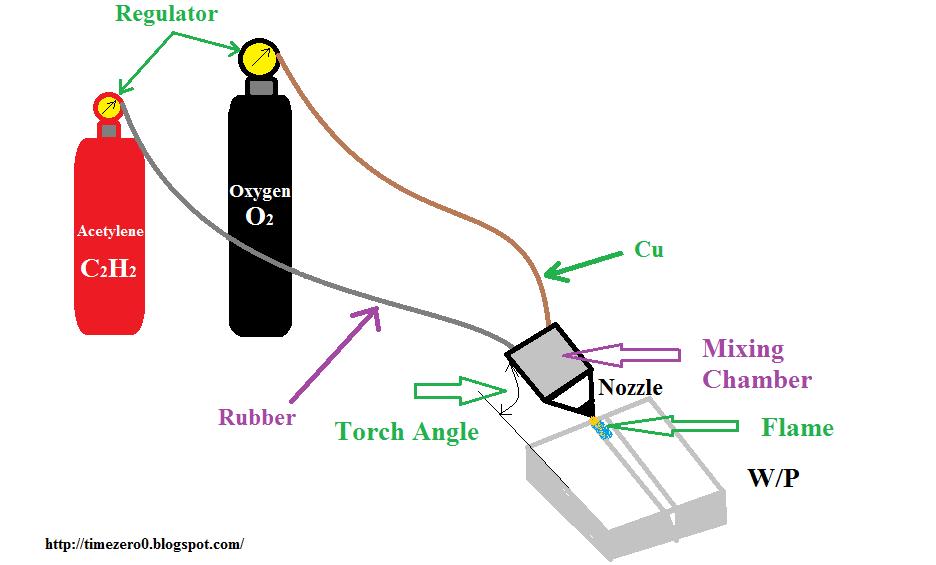 GMAW gas welding process nptel