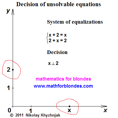 Decision of unsolvable equations. Mathematics for blondes.