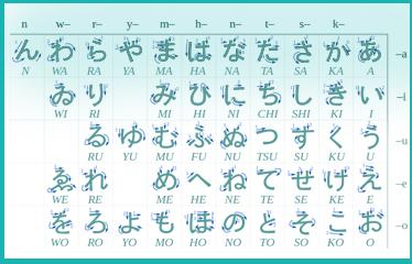 Sílabas que conforman el silabario japonés hiragana