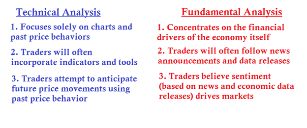 How to Combine Technical and Fundamental Analysis ~ de