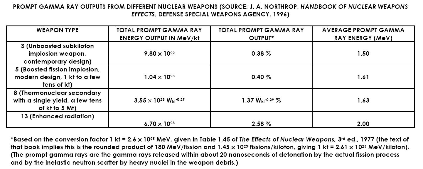 Credible nuclear weapons capabilities and effects for real world high explosive system than the 1945 nagasaki bomb model and so they leak relatively more neutron and prompt gamma radiation for a similar yield biocorpaavc Gallery