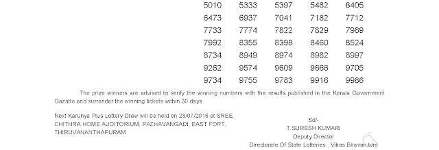 Karunya Plus KN-119 Lottery Result 21-07-2016