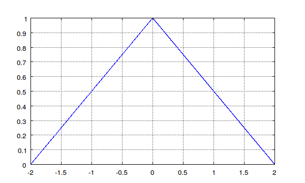 Generation of Signals using MATLAB/Python