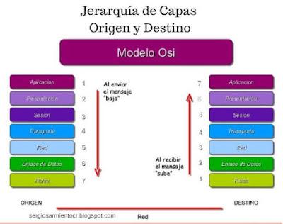proceso origen y destino capas modelo osi