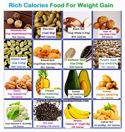 Top High Calories Food Weight Gain Tips Fashion And Health Spot