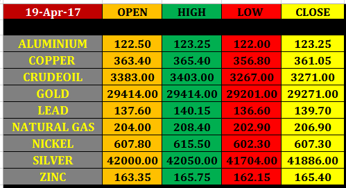 Today%25E2%2580%2599s%2Bcommodity%2BMarket%2Bclosing%2Brates%2B19%2Bapril%2B2017 20 april intraday mcx commodity trading levels
