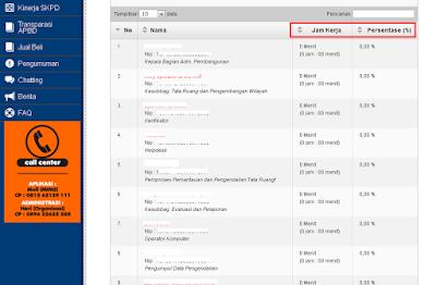Inilah Tampilan Aplikasi Ekinerja Asn Atau Pegawai Negeri Sipil Data Sekolah