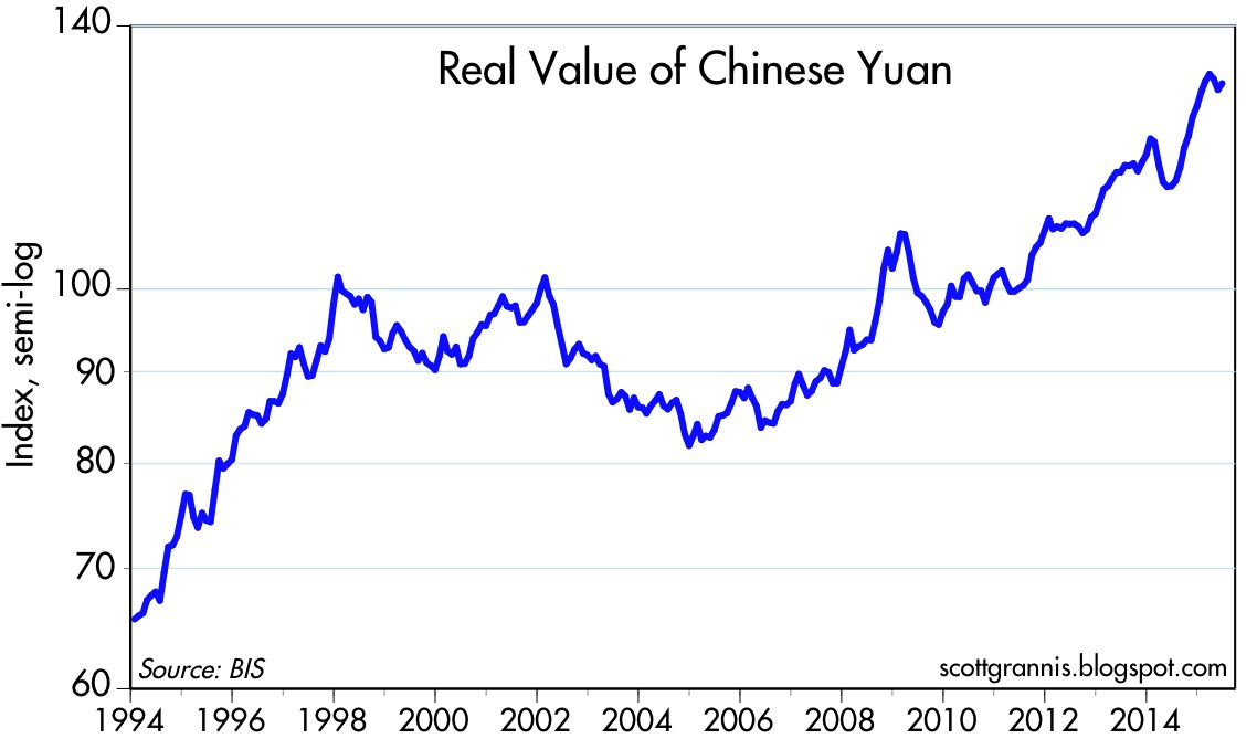 Over The Past 20 Years China Has Strengthened Its Peg Vis A Dollar Considerably From 8 4 Yuan To Now 6 3 As Chart Above Shows