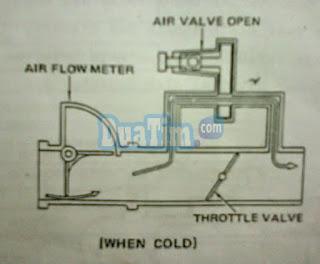 Katub udara atau Air valve