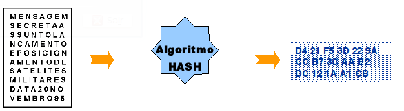 Hash : O que é ? E como descriptografar?
