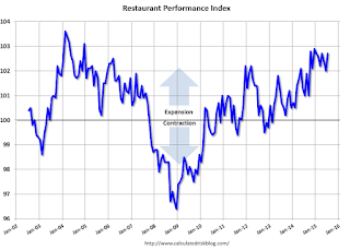 Restaurant Performance Index