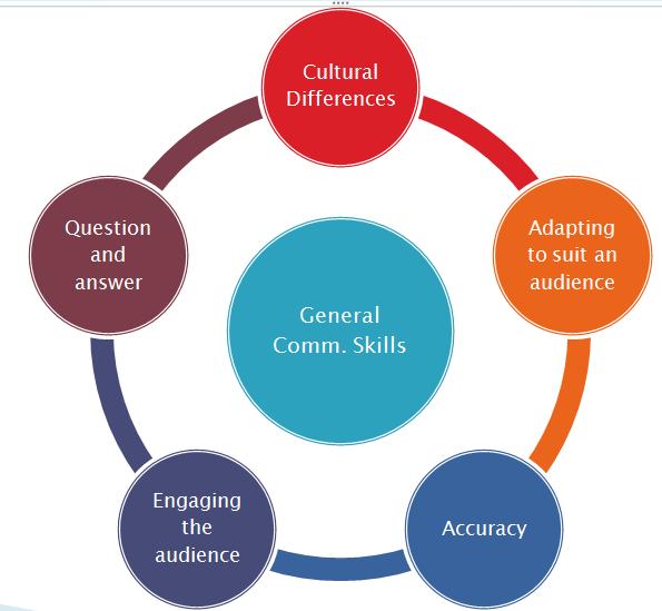 josh s communications blog principles of effective communication
