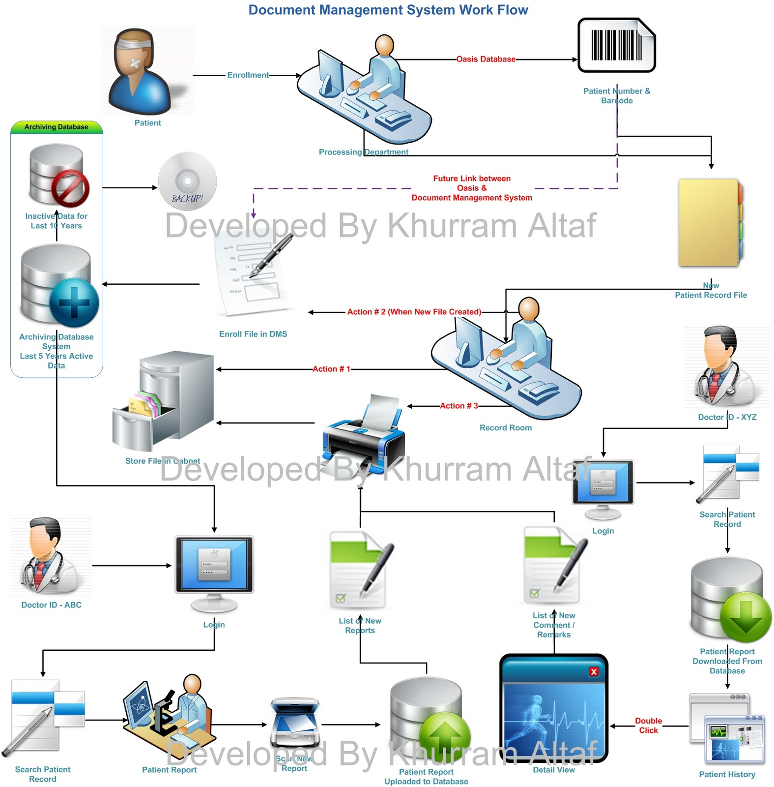 Oracle Tips Amp Technique Document Archiving System By Khurram