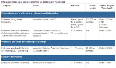 beasiswa penuh australia endeavour