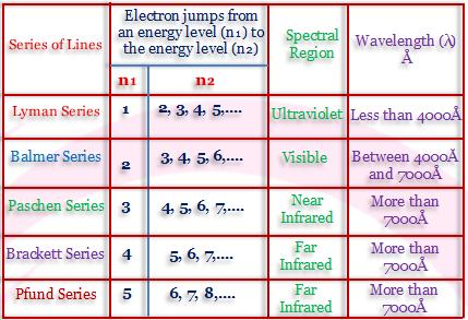 Rydberg Equation Derivation and Hydrogen Spectrum