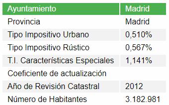 Tabla de tipos de gravamen IBI en Madrid