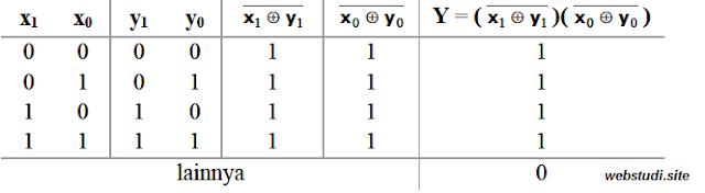 contoh soal gerbang logika 9