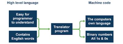 الجيل-الثالث-للغات-البرمجة