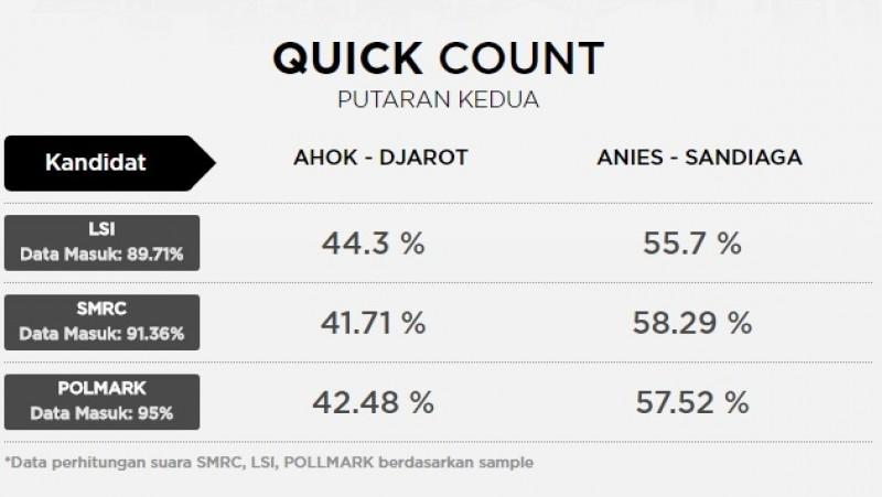 Hasil Quick Count Putaran Kedua Pilgub DKI