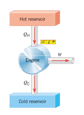 Hukum pertama termodinamika · energi lepas sama sekali · entropi lepas sama sekali · energi dalam. Termodinamika : MESIN KALOR