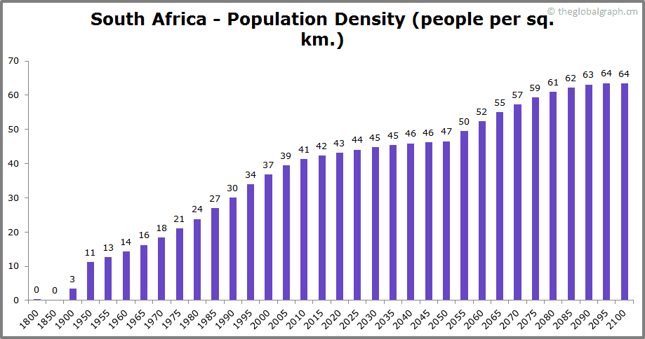 South Africa  Population Density (people per sq. km.)
