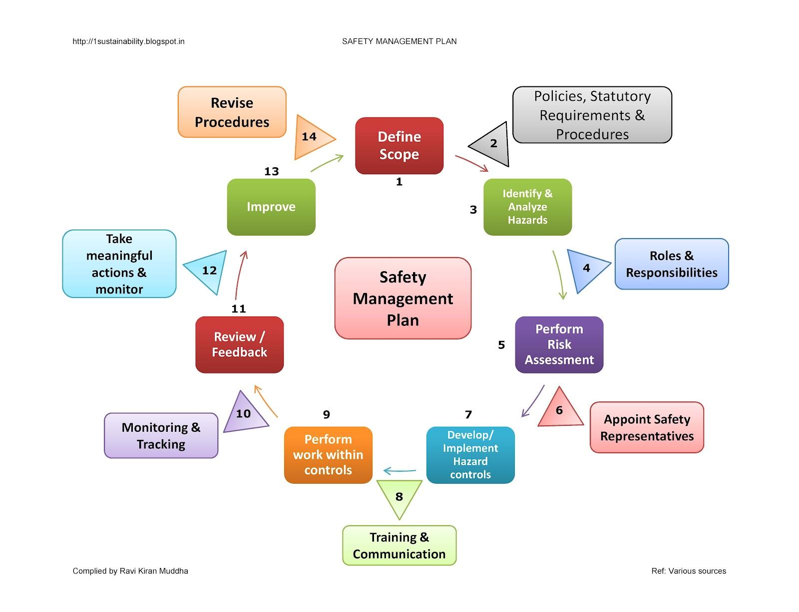 site safety plan template bing images. Black Bedroom Furniture Sets. Home Design Ideas